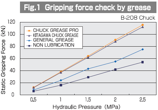 Gripping Force Check by Grease - Graph