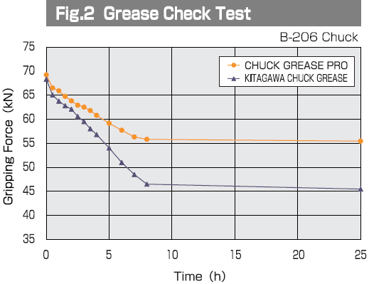 Grease Check Test - Graph