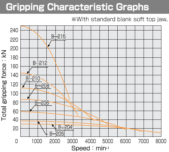 Gripping Characteristic Graph B200