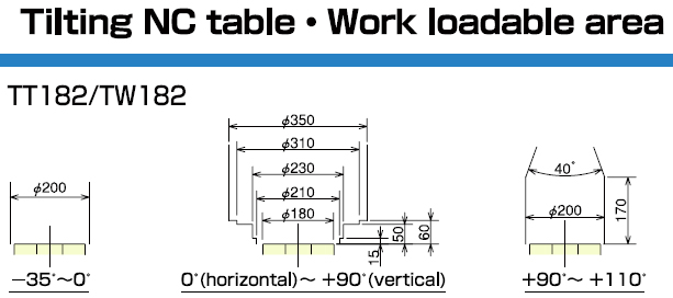Tilting NC Table Work Loadable Area