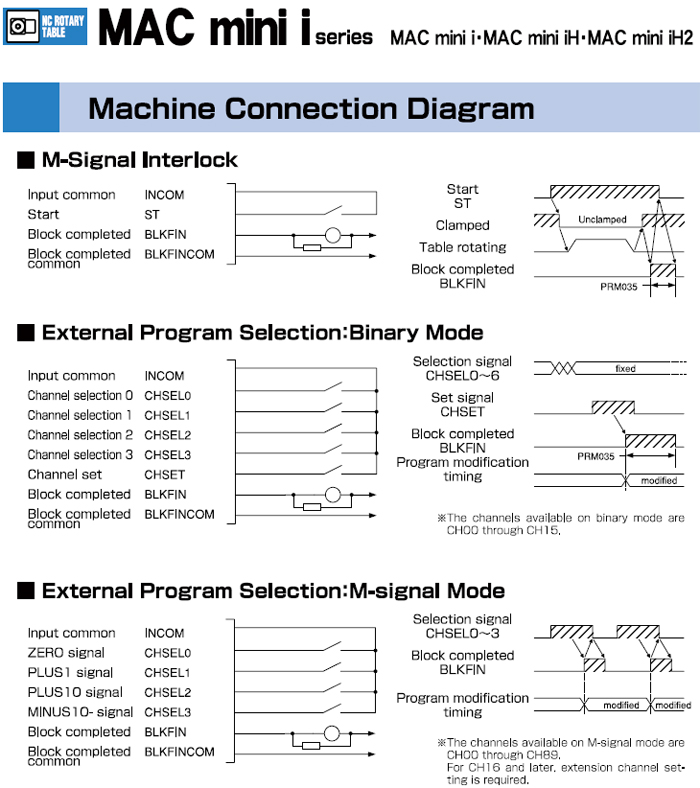 MAC mini i Series Machine Connection Diagram